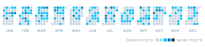 Wordpress posting activity